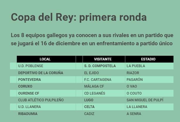 Cruces Copa del Rey 2020 equipos de Galicia